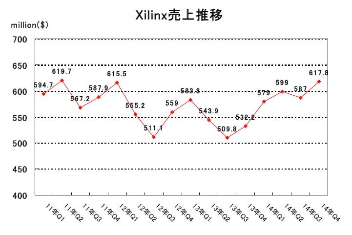株価 ザイリンクス の ザイリンクスの買収とは?事例や今後の動向などをご紹介