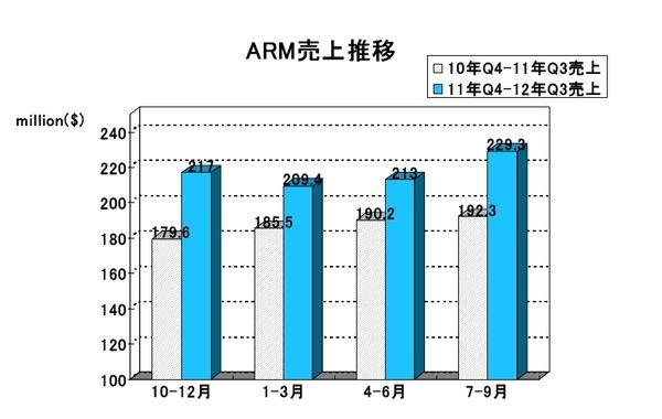 ARM2012Q3-03.jpg
