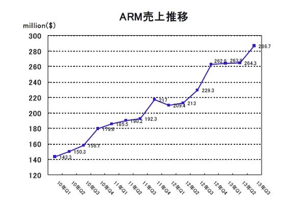 ARM2013Q3-01.jpg