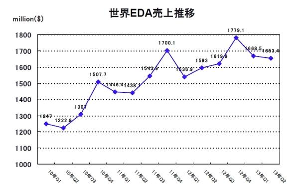 EDAC2013Q2-1.jpg