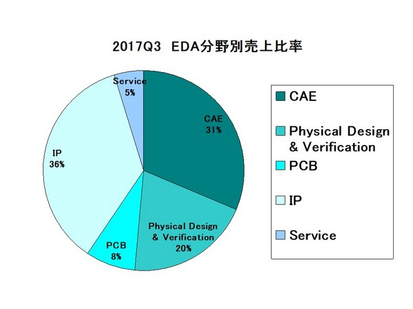 EDAC Report_category2017Q3.jpg