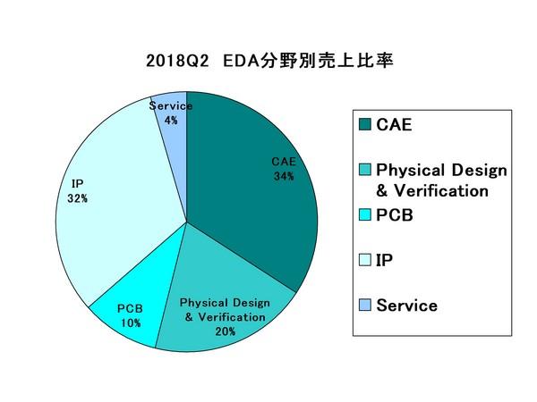 EDAC2018Q2Category.jpg