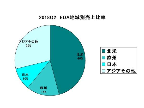 EDAC2018Q2Market.jpg