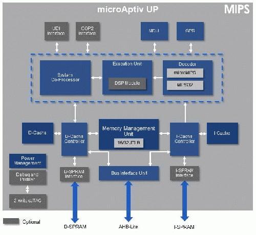 microAptiv-Block-Diagrams_v3.jpg