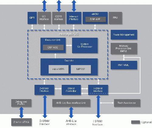 microAptiv-UC-Core.jpg