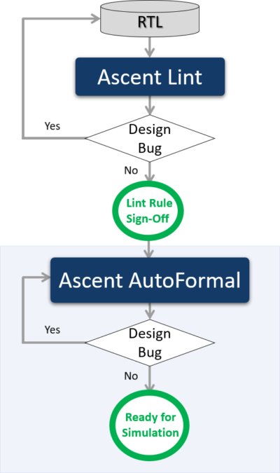 Automatic-RTL-Formal-Ascent-AutoFormal-400x675.png