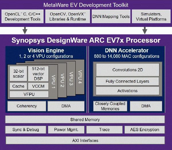 DesignWare-ARC-EV7x-Processor-Block-Diagram.jpg