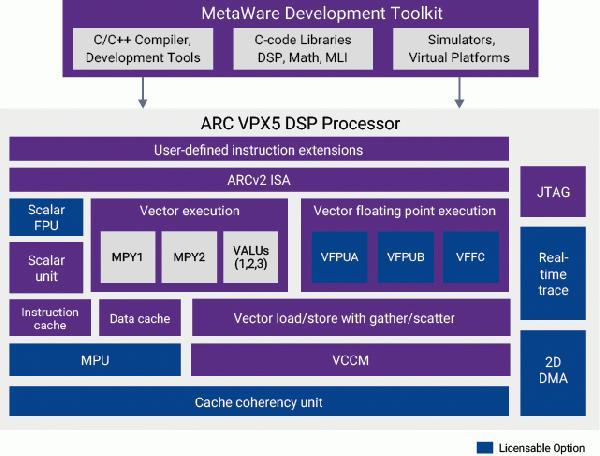 arc_vpx5_block_diagram.jpg