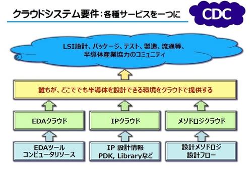 CDC03.jpg